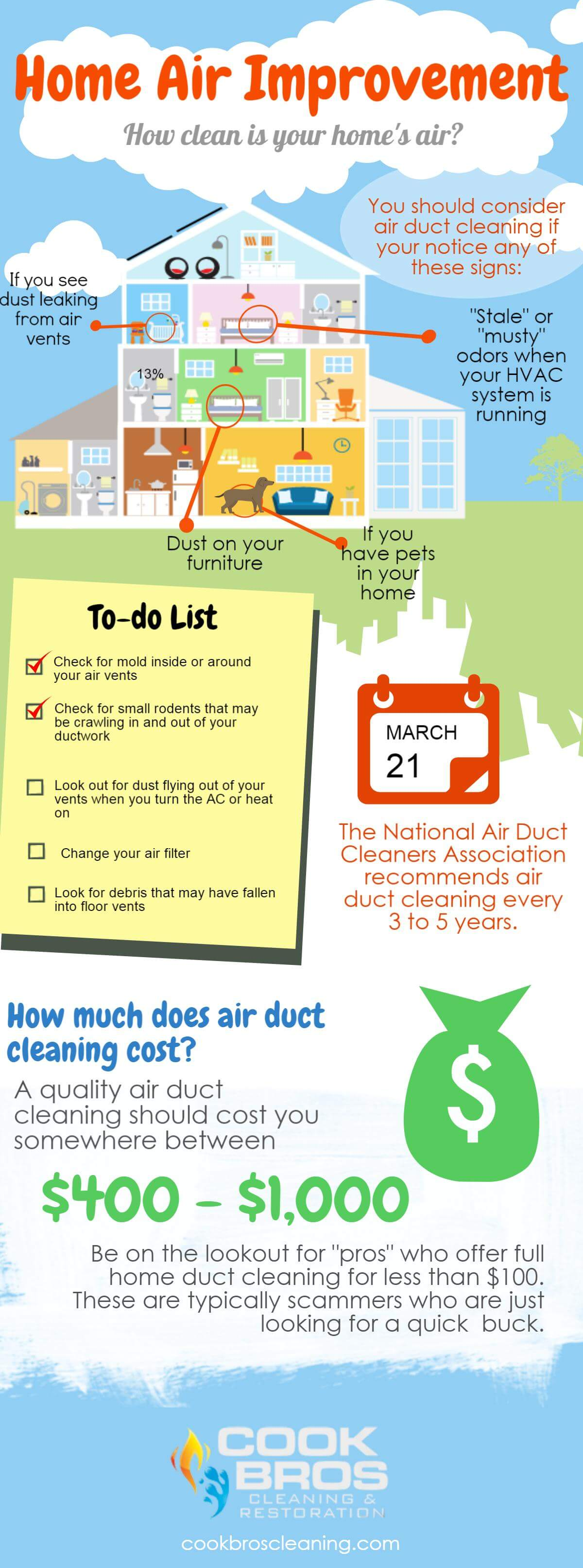 Top 5 Benefits of Air Duct Cleaning